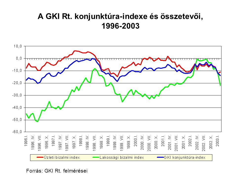 A GKI Rt. konjunktúra-indexe és összetevői, 1996-2003