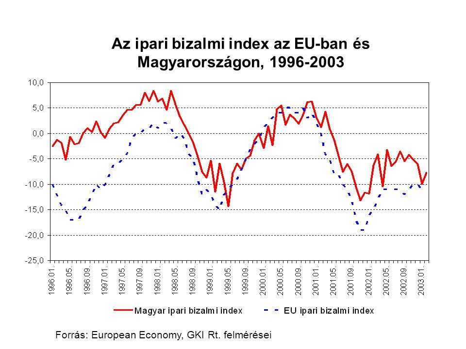 Az ipari bizalmi index az EU-ban és Magyarországon, 1996-2003