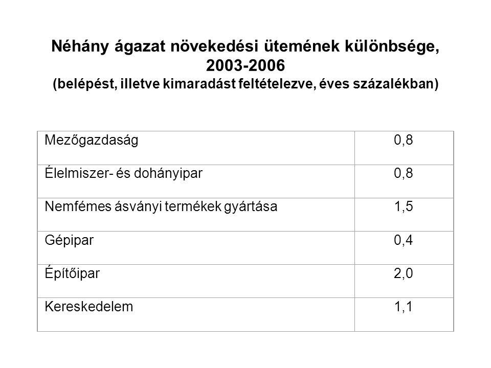 Néhány ágazat növekedési ütemének különbsége, 2003-2006 (belépést, illetve kimaradást feltételezve, éves százalékban)