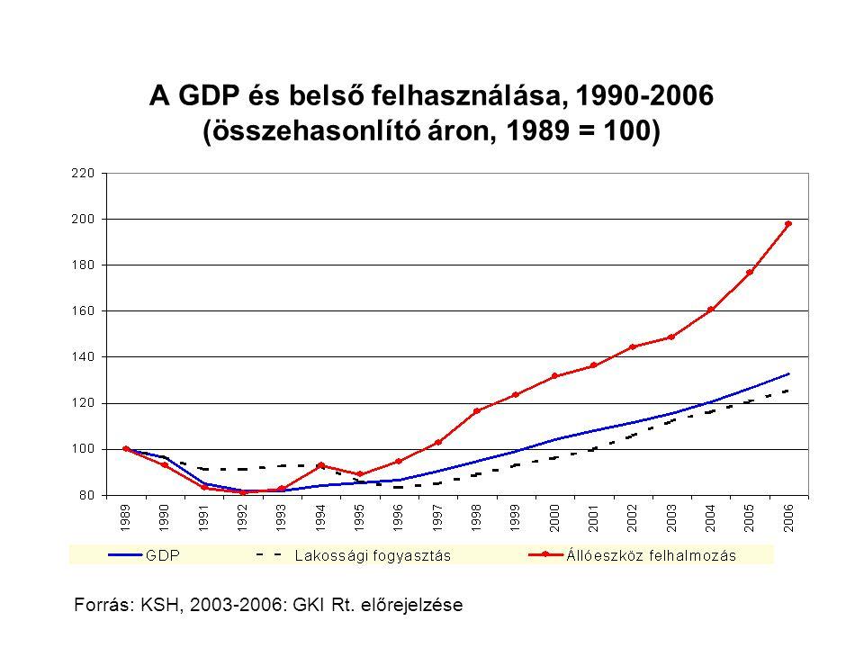 A GDP és belső felhasználása, 1990-2006 (összehasonlító áron, 1989 = 100)