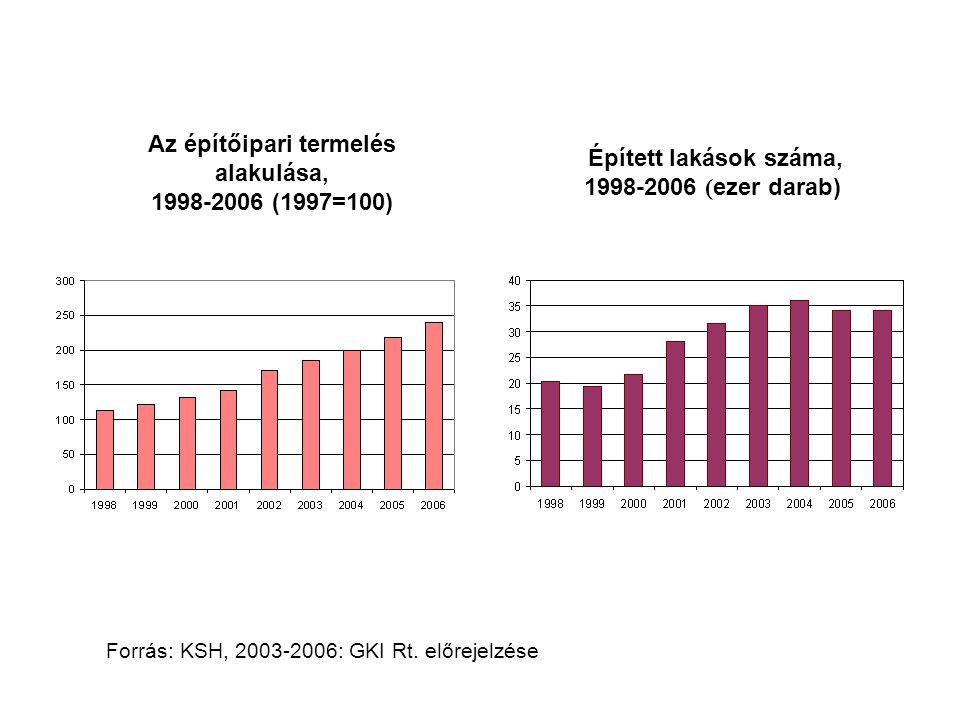 Az építőipari termelés alakulása, 1998-2006 (1997=100)