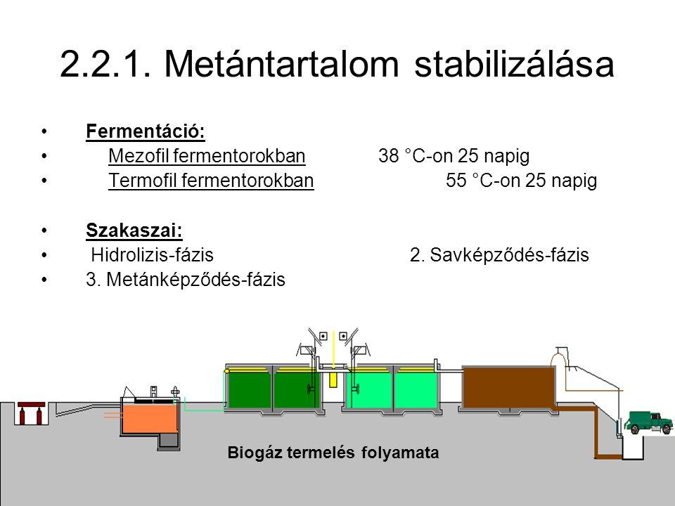 2.2.1. Metántartalom stabilizálása