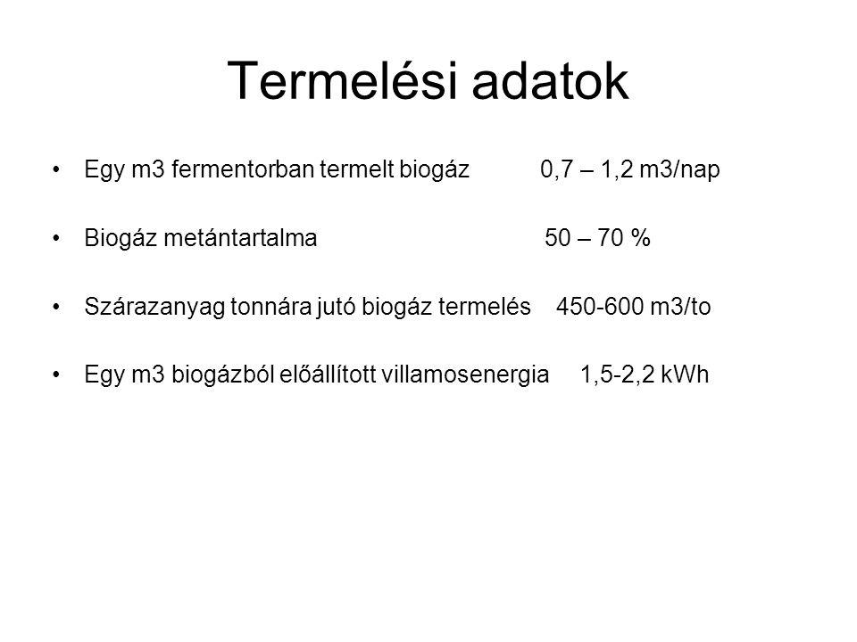 Termelési adatok Egy m3 fermentorban termelt biogáz 0,7 – 1,2 m3/nap