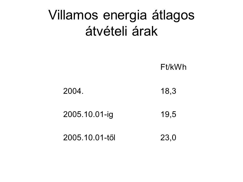 Villamos energia átlagos átvételi árak
