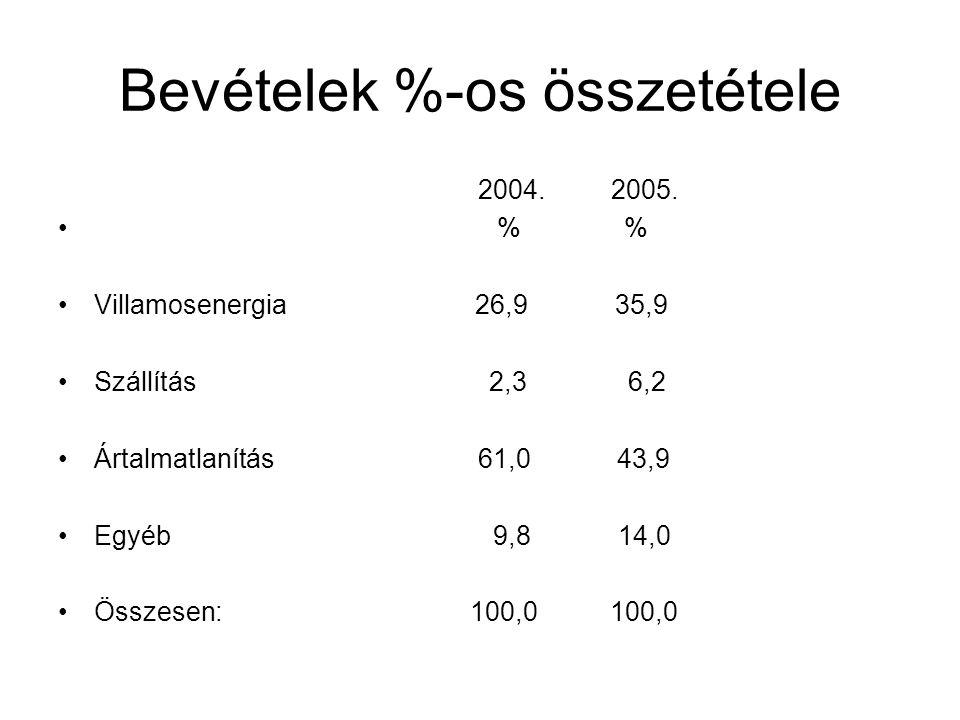 Bevételek %-os összetétele
