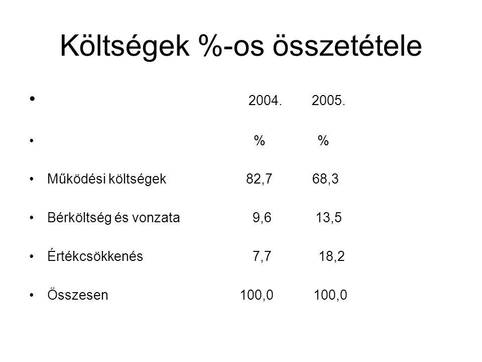 Költségek %-os összetétele