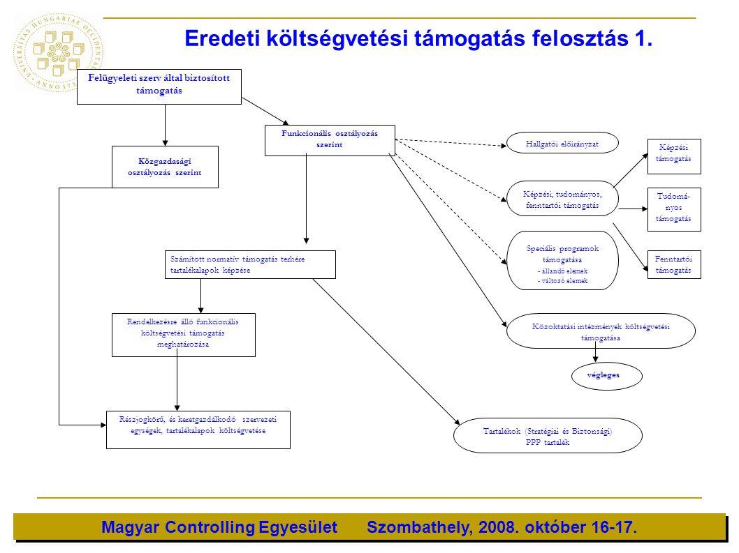 Eredeti költségvetési támogatás felosztás 1.