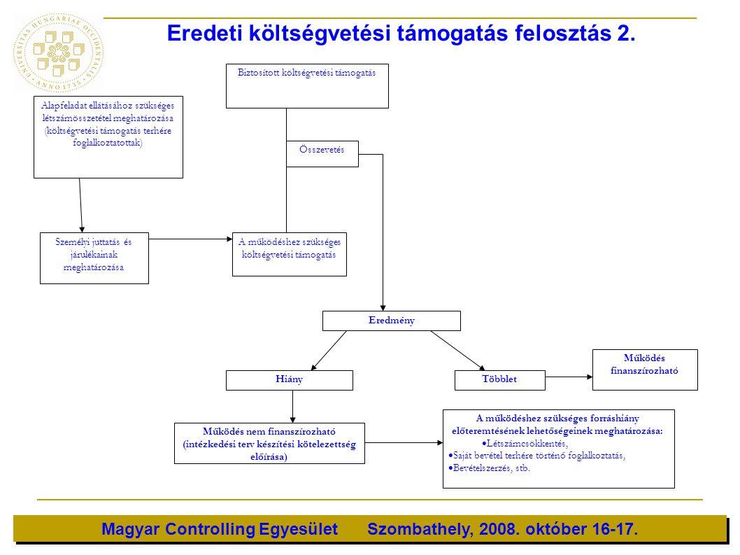 Eredeti költségvetési támogatás felosztás 2.