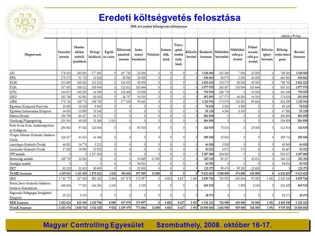 Eredeti költségvetés felosztása