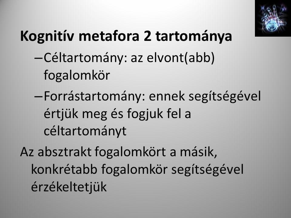 Kognitív metafora 2 tartománya