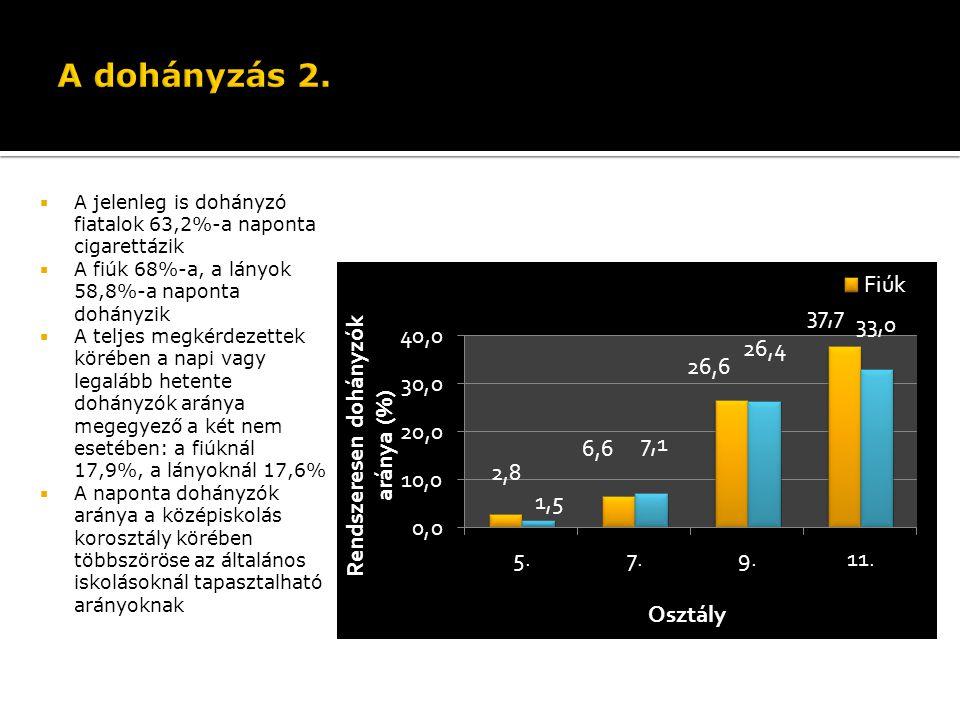 A dohányzás 2. A legalább heti rendszerességgel dohányzó tanulók aránya nem és életkor szerint (N=5396)
