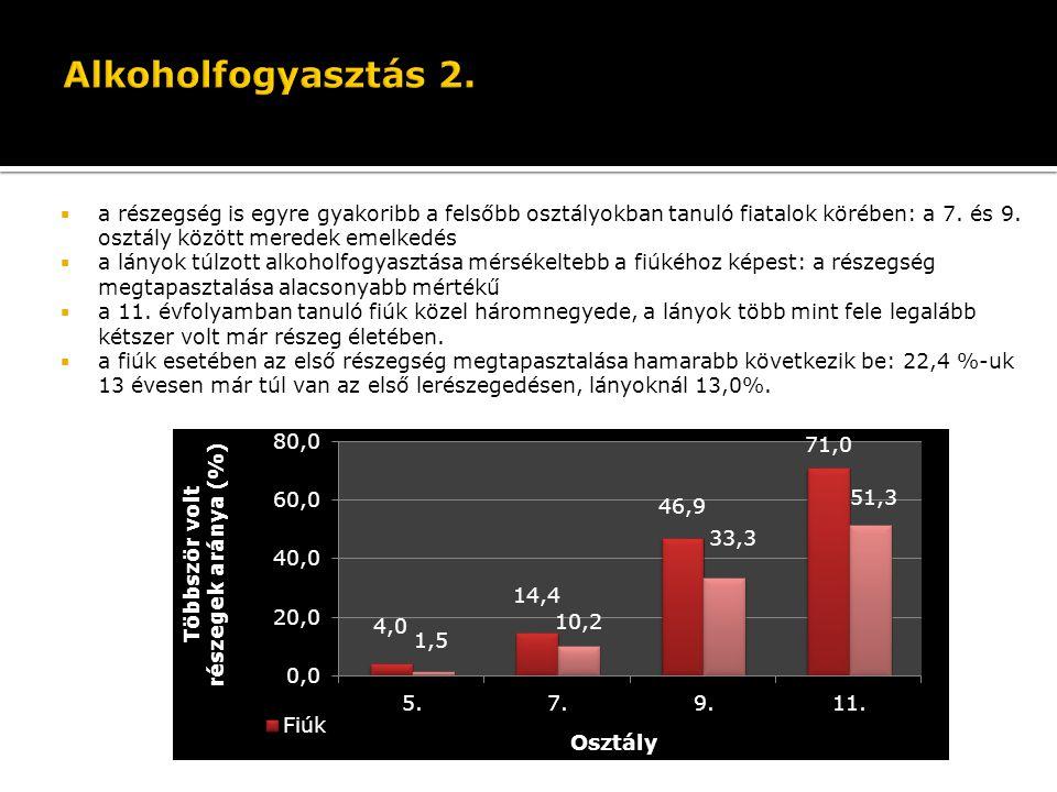 Alkoholfogyasztás 2. Életében kétszer vagy többször részeg tanulók aránya nem és életkor szerint (N=5377)