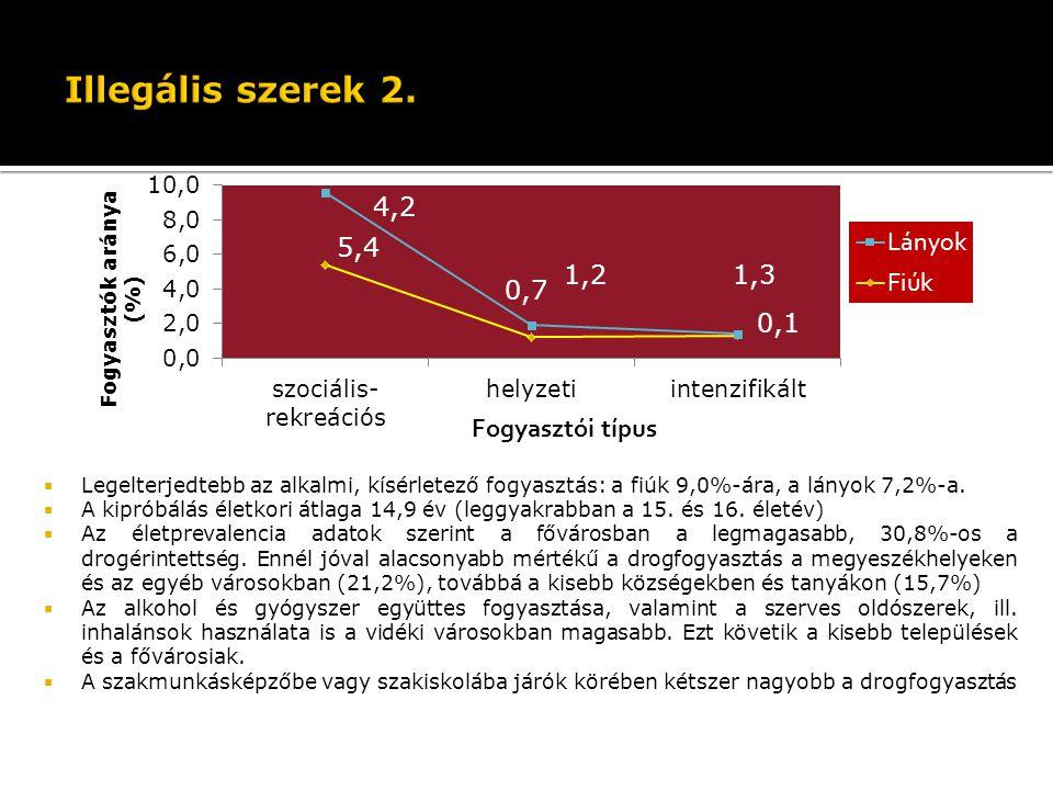 Illegális szerek 2. Legelterjedtebb az alkalmi, kísérletező fogyasztás: a fiúk 9,0%-ára, a lányok 7,2%-a.