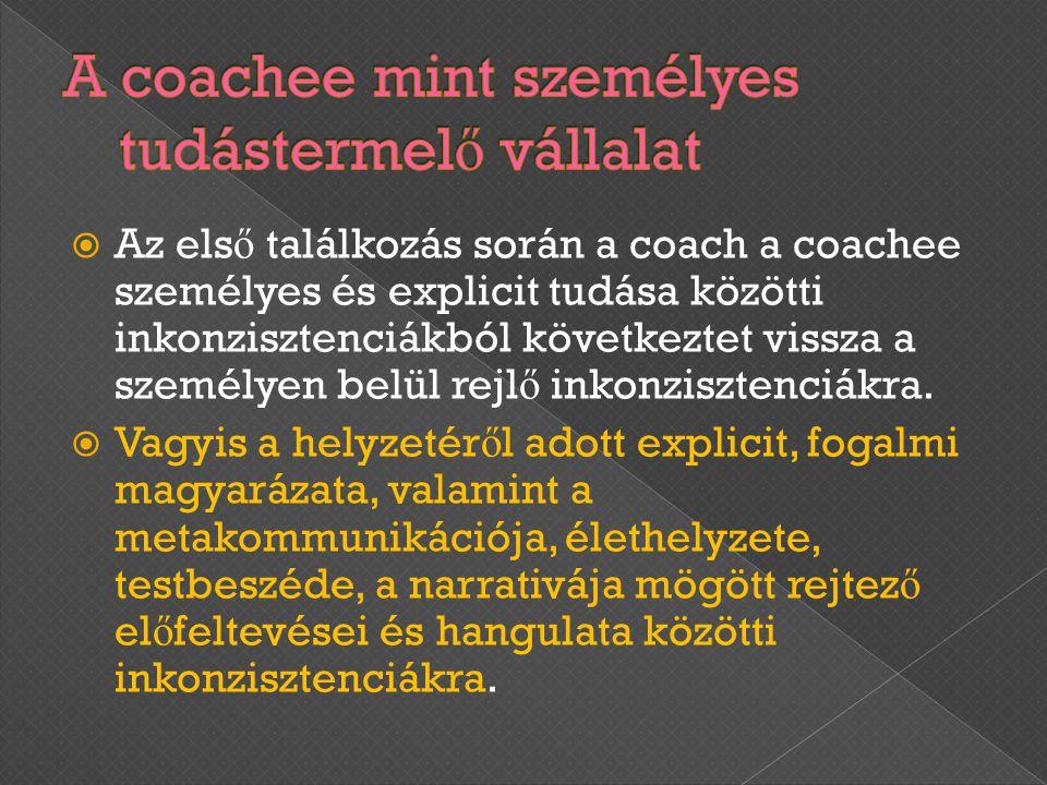 A coachee mint személyes tudástermelő vállalat