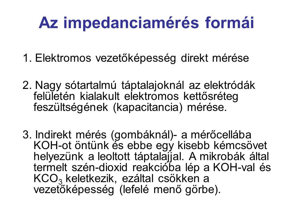 Az impedanciamérés formái