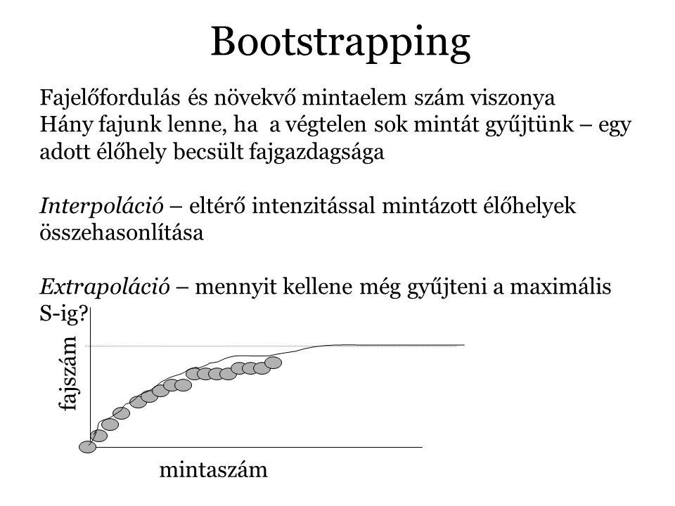 Bootstrapping Fajelőfordulás és növekvő mintaelem szám viszonya