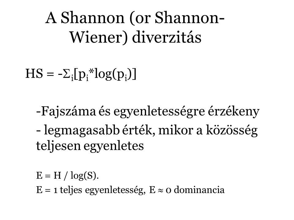 A Shannon (or Shannon-Wiener) diverzitás