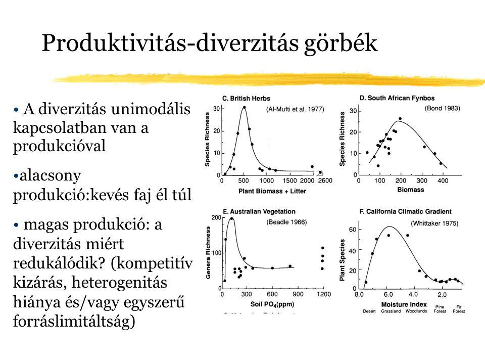 Produktivitás-diverzitás görbék