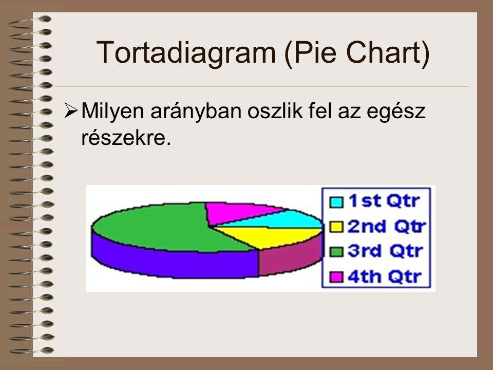 Tortadiagram (Pie Chart)