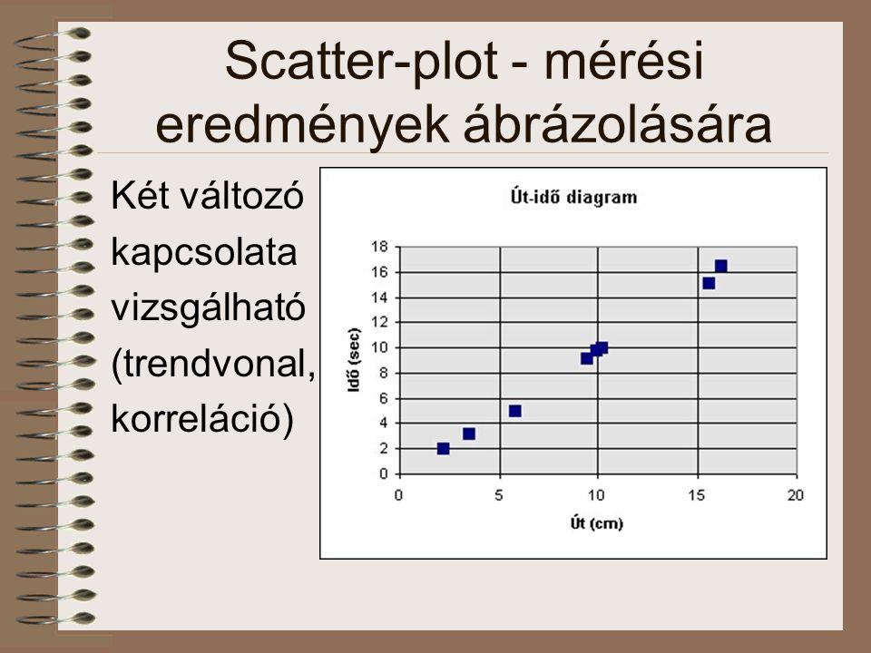 Scatter-plot - mérési eredmények ábrázolására