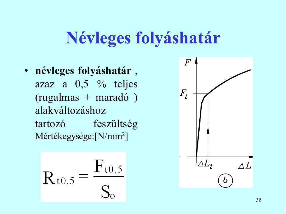 Névleges folyáshatár névleges folyáshatár , azaz a 0,5 % teljes (rugalmas + maradó ) alakváltozáshoz tartozó feszültség Mértékegysége:N/mm2