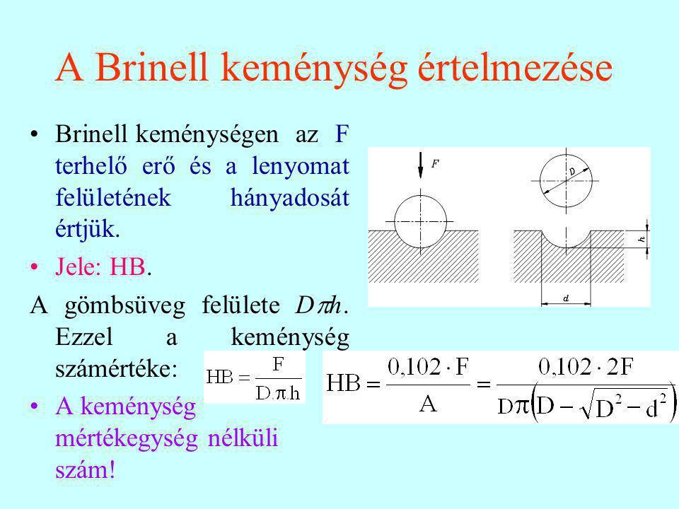 A Brinell keménység értelmezése