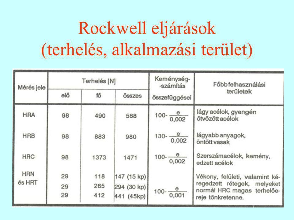 Rockwell eljárások (terhelés, alkalmazási terület)