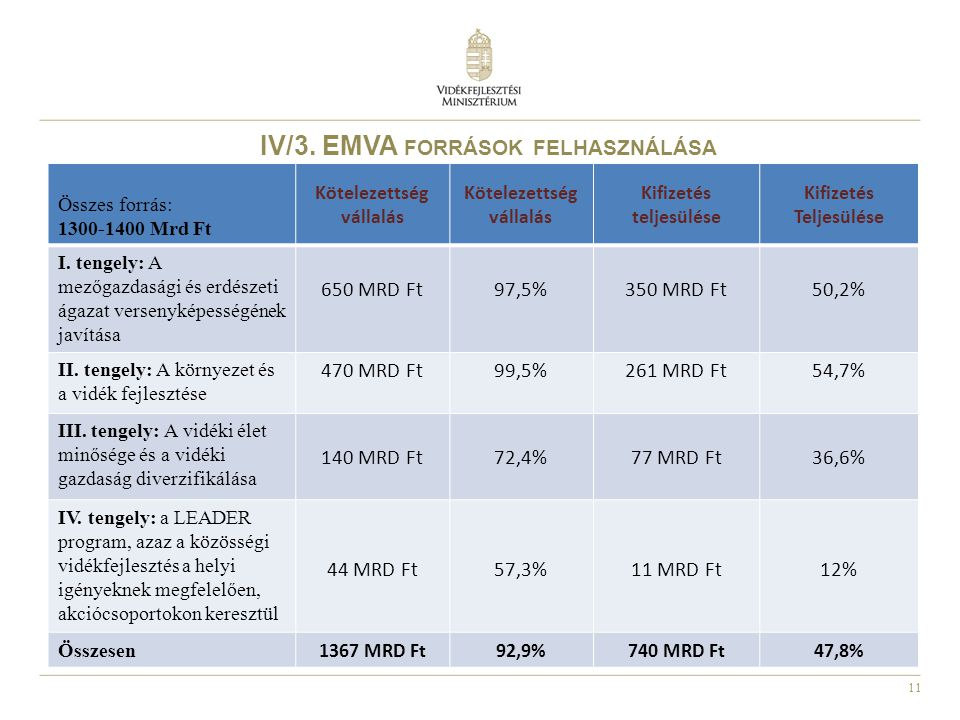IV/3. EMVA források felhasználása