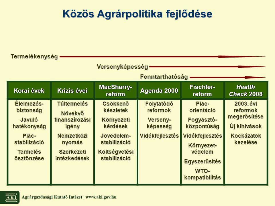 Közös Agrárpolitika fejlődése