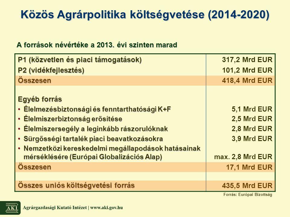 A források névértéke a 2013. évi szinten marad