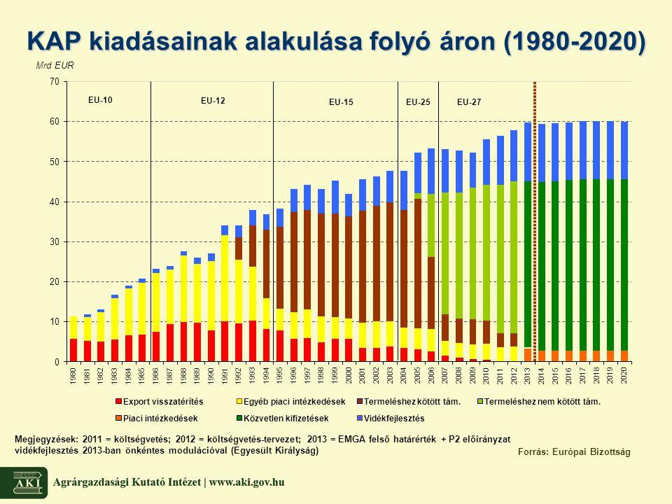 KAP kiadásainak alakulása folyó áron (1980-2020)