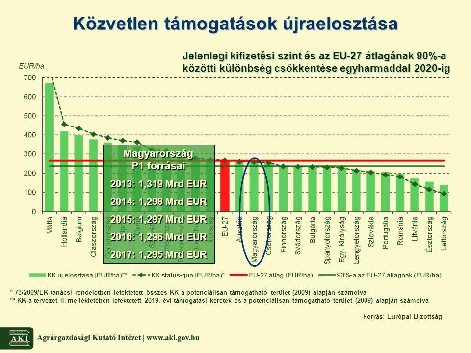Közvetlen támogatások újraelosztása Magyarország P1 forrásai