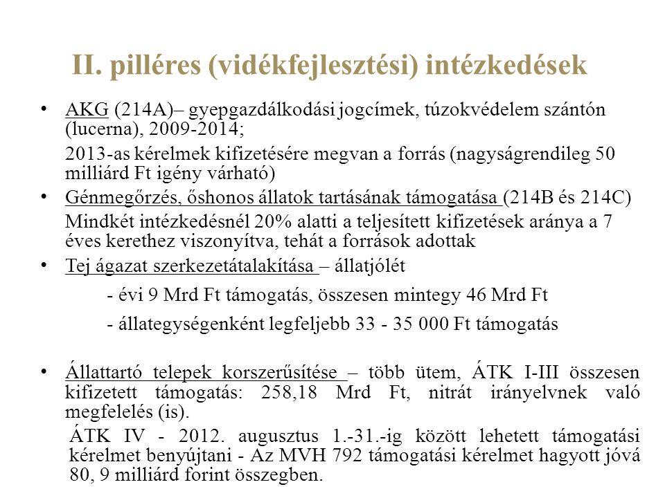 II. pilléres (vidékfejlesztési) intézkedések
