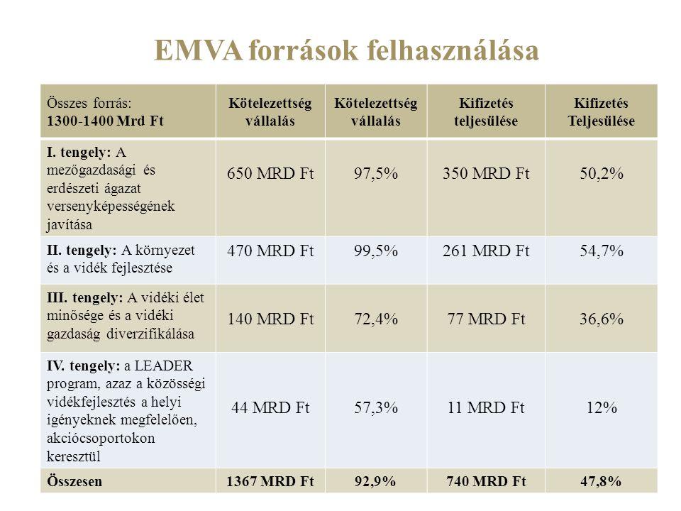 EMVA források felhasználása