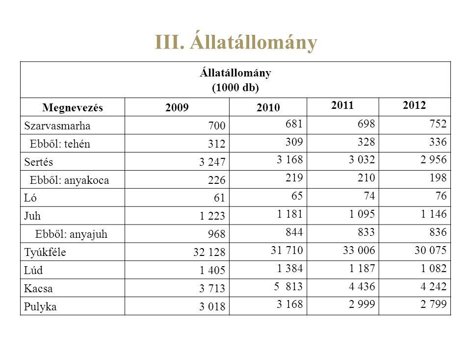 III. Állatállomány Állatállomány (1000 db) Megnevezés 2009 2010 2011