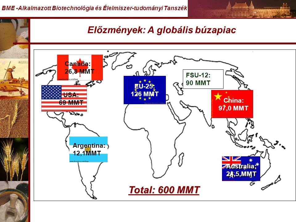 Előzmények: A globális búzapiac