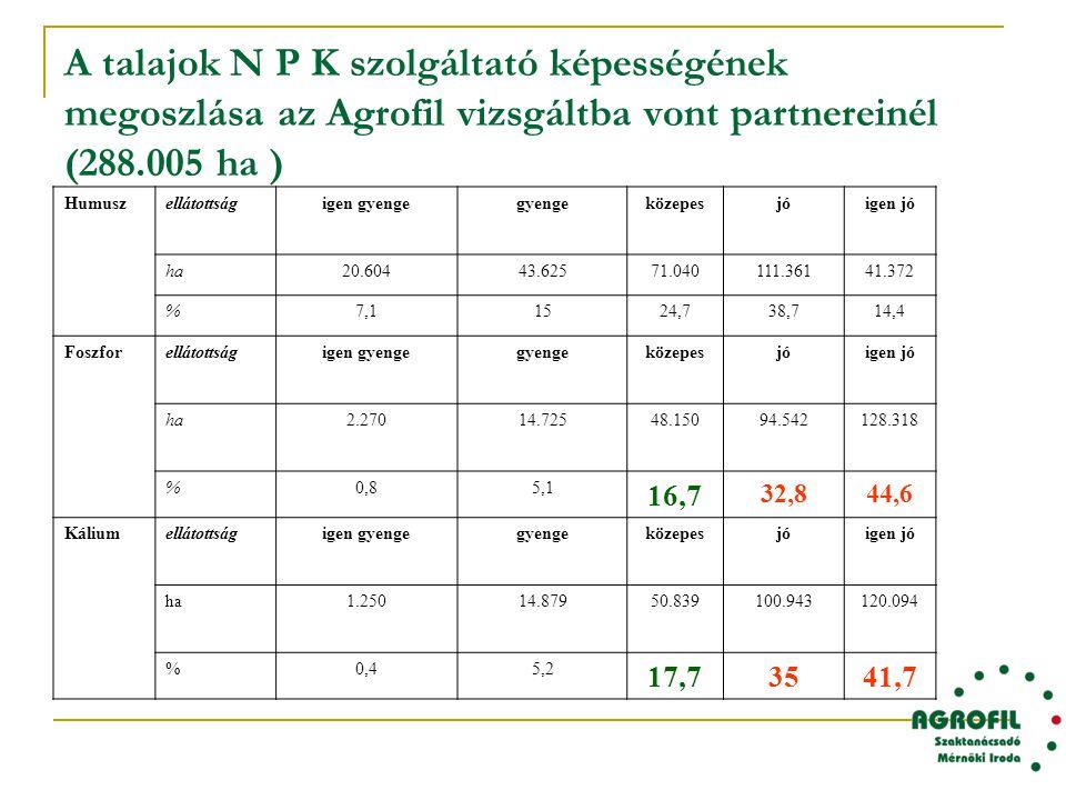 A talajok N P K szolgáltató képességének megoszlása az Agrofil vizsgáltba vont partnereinél (288.005 ha )
