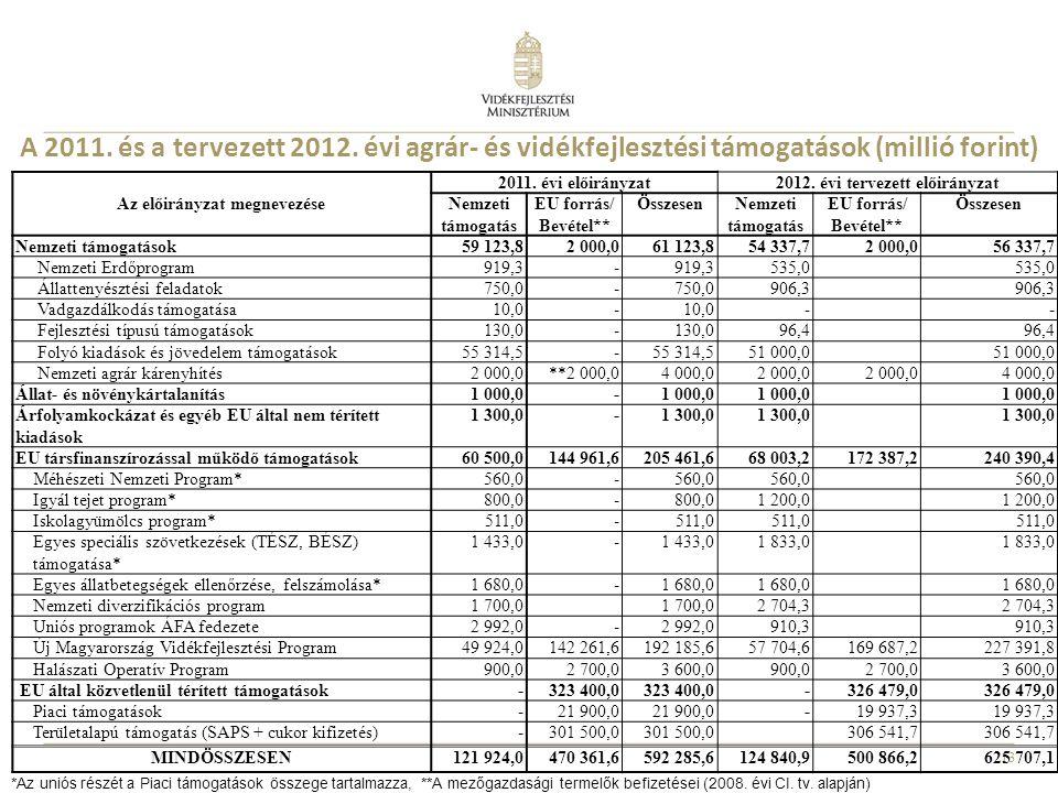 Az előirányzat megnevezése 2012. évi tervezett előirányzat