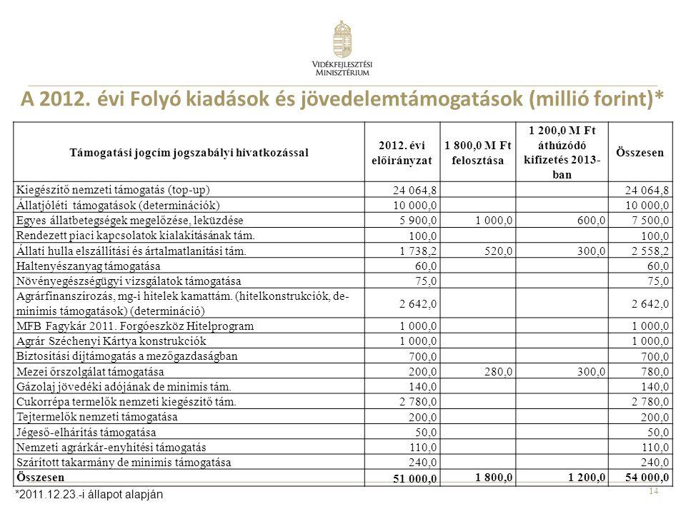 A 2012. évi Folyó kiadások és jövedelemtámogatások (millió forint)*