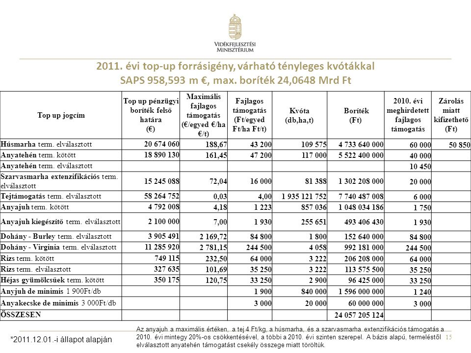 2011. évi top-up forrásigény, várható tényleges kvótákkal SAPS 958,593 m €, max. boríték 24,0648 Mrd Ft