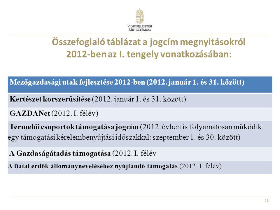 Összefoglaló táblázat a jogcím megnyitásokról 2012-ben az I