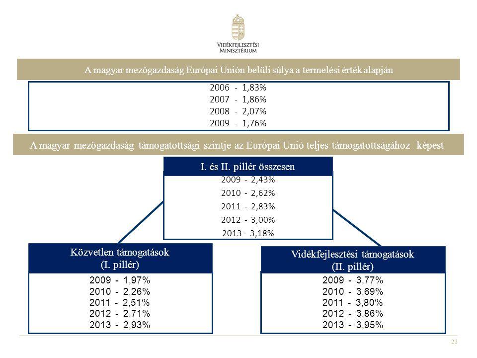 Közvetlen támogatások (I. pillér)