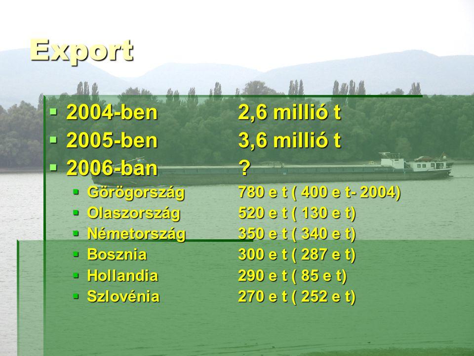 Export 2004-ben 2,6 millió t 2005-ben 3,6 millió t 2006-ban