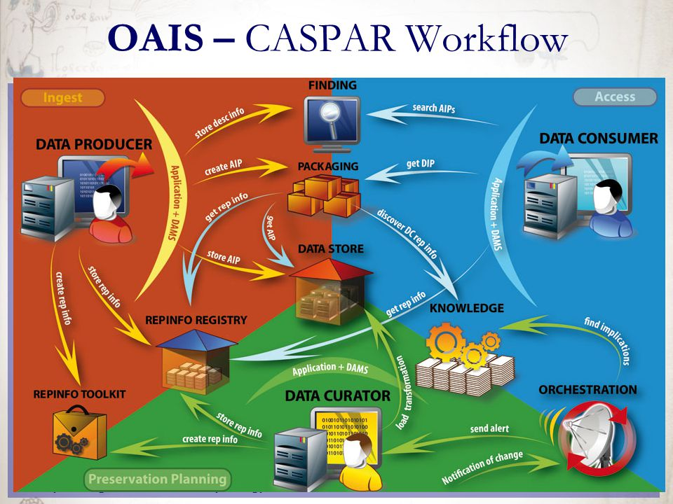 OAIS – CASPAR Workflow A könyvtári digitalizálási munkafolyamat gyakorlati kérdései