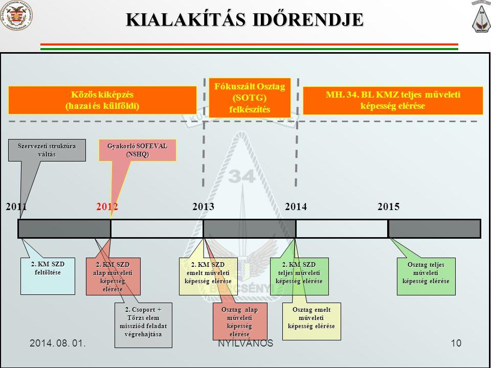 KIALAKÍTÁS IDŐRENDJE Fókuszált Osztag (SOTG) felkészítés. Közös kiképzés. (hazai és külföldi) MH. 34. BL KMZ teljes műveleti képesség elérése.