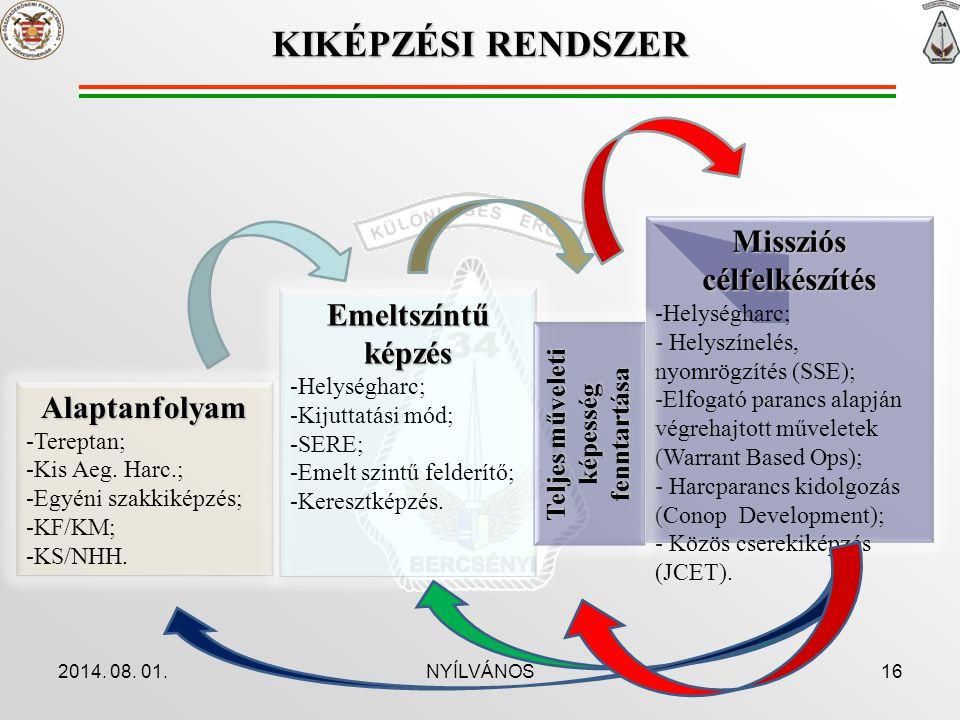 Missziós célfelkészítés Teljes műveleti képesség fenntartása