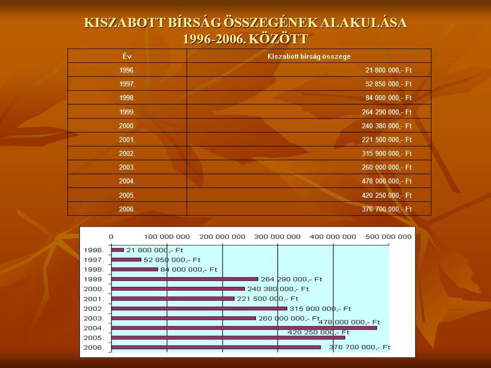 KISZABOTT BÍRSÁG ÖSSZEGÉNEK ALAKULÁSA 1996-2006. KÖZÖTT