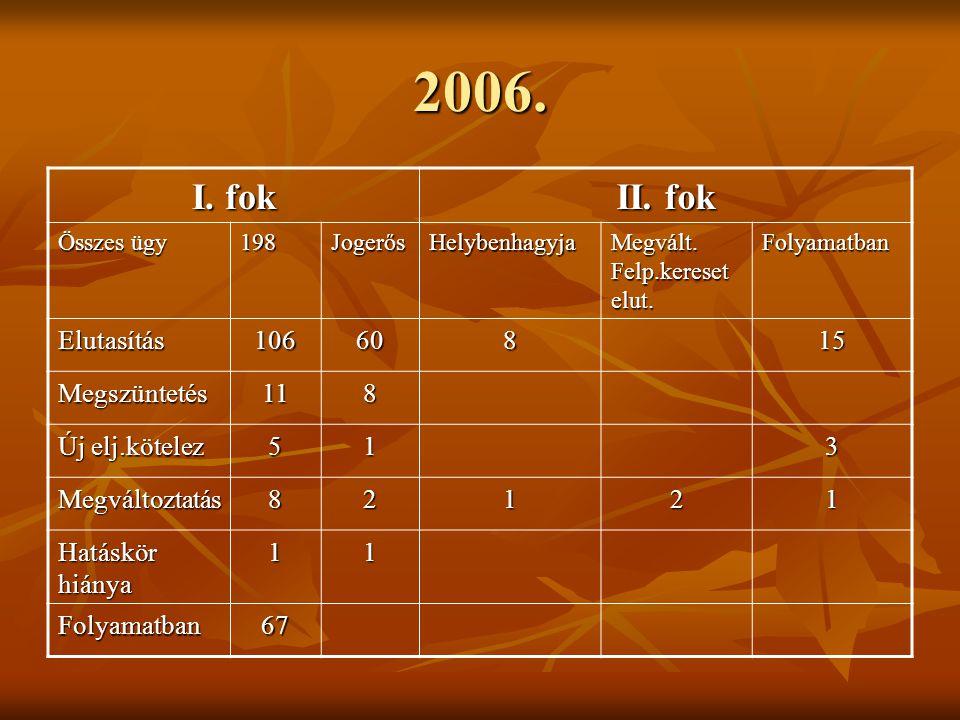 2006. I. fok II. fok Elutasítás 106 60 8 15 Megszüntetés 11