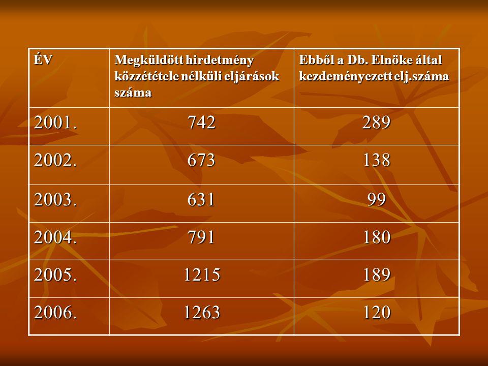 ÉV Megküldött hirdetmény közzététele nélküli eljárások száma. Ebből a Db. Elnöke által kezdeményezett elj.száma.
