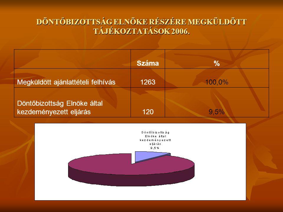 DÖNTŐBIZOTTSÁG ELNÖKE RÉSZÉRE MEGKÜLDÖTT TÁJÉKOZTATÁSOK 2006.